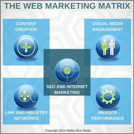 The Four SEO and Marketing Pillars of Online Business | Web information Specialist | Scoop.it