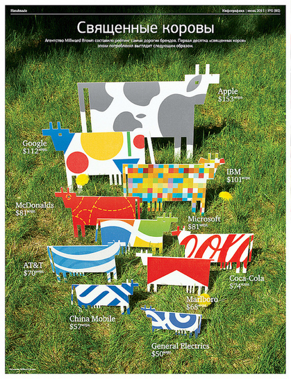 Love it! 'Cash Cows' of 10 very wealthy corporations! | Visual*~*Revolution | Scoop.it