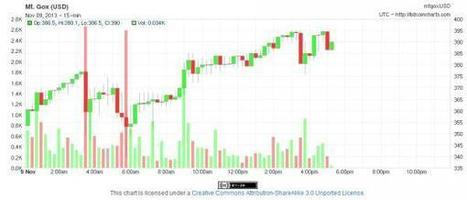 As BitCoin Touches $400 The Senate Starts Seeking Answers... As Does The Fed | Zero Hedge | Instead of Money $$$ | Scoop.it