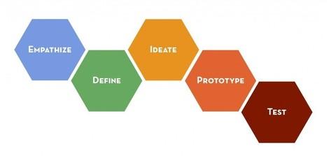 Le Design thinking et le Service design pour innover durablement | Design Thinking | Scoop.it