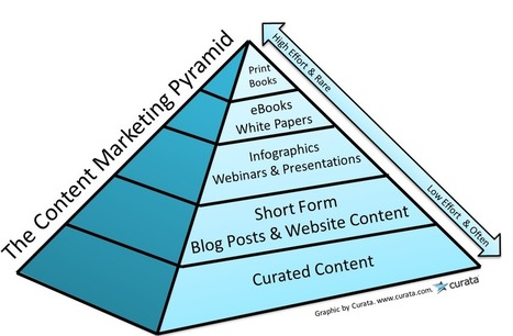 The Content Marketing Pyramid: Are You Hungry for Content? | Business 2 Community | Integrated Brand Communications | Scoop.it