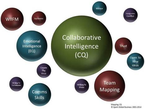 Collaborative Intelligence – Sharing | Conciencia Colectiva | Scoop.it