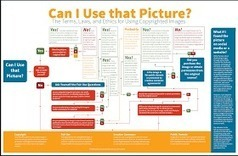 Educational Technology and Mobile Learning: Can I Use This Picture- A New Wonderful Flowchart for Your Class | Technology and k-12 learning | Scoop.it