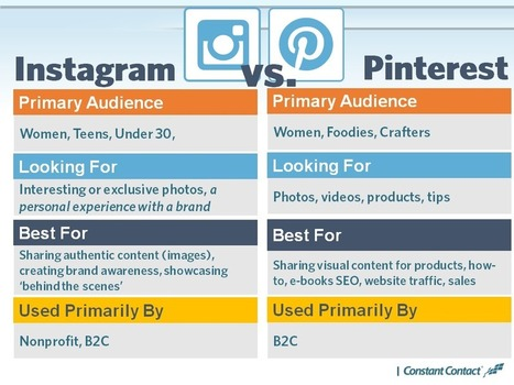 What's the Difference Between Pinterest and Instagram? And 9 More Instagram FAQs | Corporate Social Business | Scoop.it
