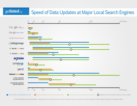 How Long Search Engines Take to List Citations Infographic | Go Mobile Social Local Today  | GoMoSoLo | Scoop.it