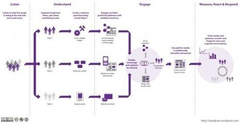 Fases de la estrategia en los social media | El Blog de Enrique Burgos | Marketing and Digital Communication | Scoop.it