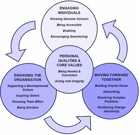 Transformational Leadership: The Core Tenets | Triberr | Scoop.it