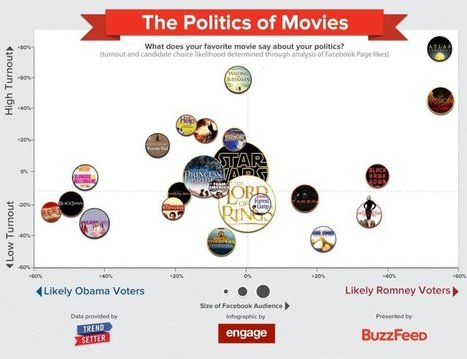What Your Pop Culture Preferences Say About Your Politics | FCHS AP HUMAN GEOGRAPHY | Scoop.it