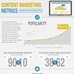 Infographie : Marketing de contenu : quels indicateurs de mesure de la performance ? | Emarketing et brand content, vers les marques média | Scoop.it