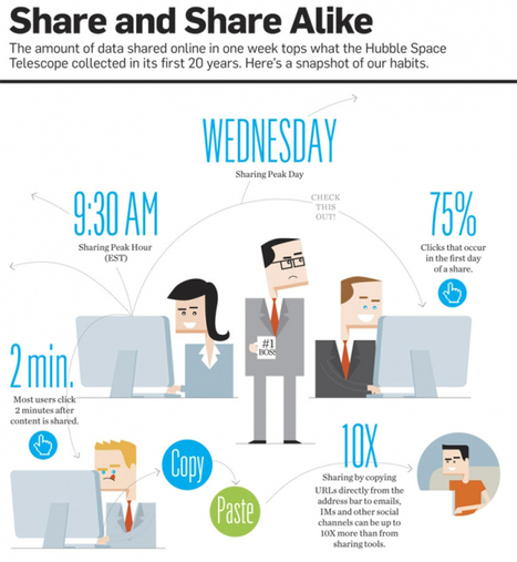 Data Points: Share and Share Alike Infographic | visualizing social media | Scoop.it