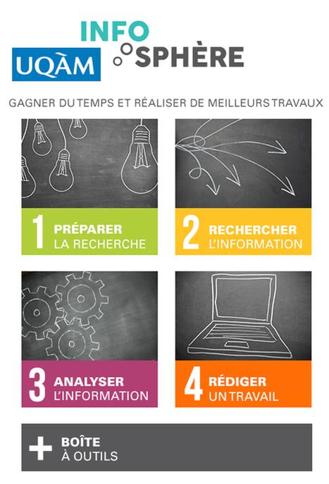 10 Outils D'auto-formation Pour Maîtriser La Recherche Sur Internet #QQOQCP | | TICE | Scoop.it