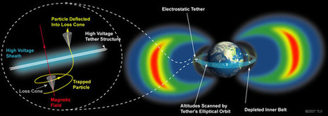 Radiation Remediation | Science, Space, and news from 'out there' | Scoop.it