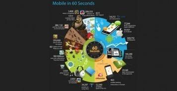 Applications : Livre blanc 2012 Les clés du Marketing Mobile | Les Livres Blancs d'un webmaster éditorial | Scoop.it