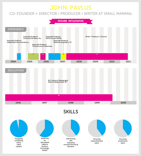 Infographic Of The Day: Vizualize.me Instantly Turns Your Resume Into Charts | Co.Design | Social Marketing Media Strategy | Scoop.it