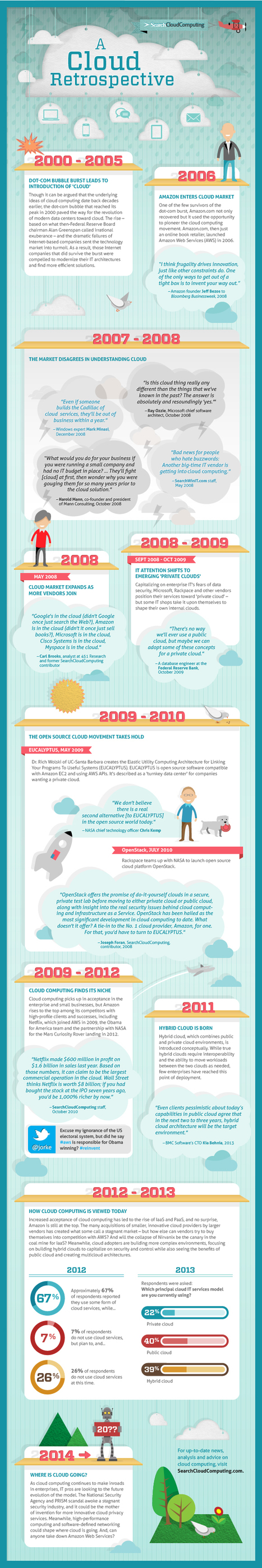 INFOGRAPHIC: Cloud computing timeline illustrates cloud's past, predicts its future | networking people and companies | Scoop.it
