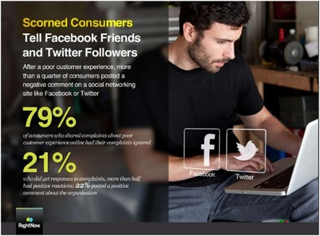 How To Use Social Media As A Customer Service Tool   Une vision étudiante du marketing   Scoop.it