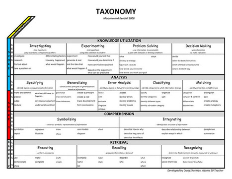 6 Alternatives To Bloom's Taxonomy For Teachers - | Language, Learning and The Internet | Scoop.it