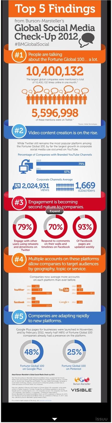 Top Findings:Global Social Media Check - Up 2012 [Infographic] | Social Media Magazine(SMM): Social Media Content Curation & Marketing Strategies | Scoop.it