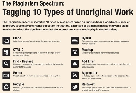 The Plagiarism Spectrum: Tagging 10 Types of Unoriginal Work | K12, HE, NGOs, Non-Profits: INFORMATION LITERACY | Scoop.it