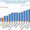 Le temps de travail en France et au Japon
