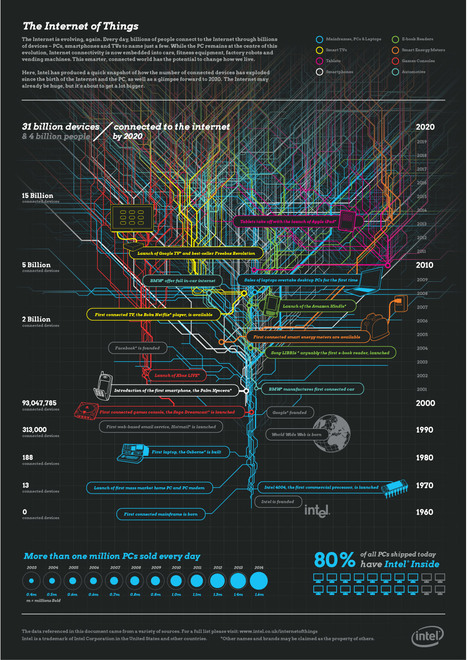 The Internet Of Things: Every Device That Connects Us [Infographic] | visual data | Scoop.it