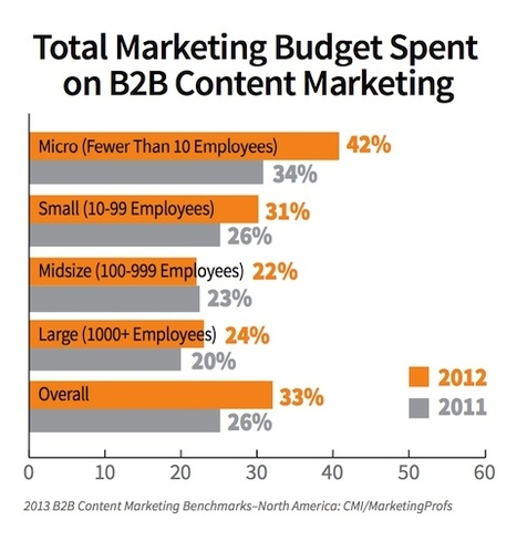 Why Your Content Marketing Needs To Be More Active | SEO and analytics | Scoop.it