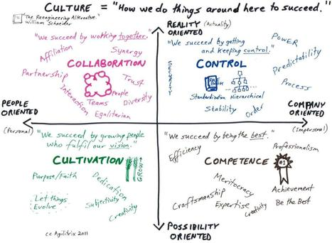How to Make Your Culture Work (Schneider) - agilitrix.com - Michael Sahota | Agile Methods | Scoop.it