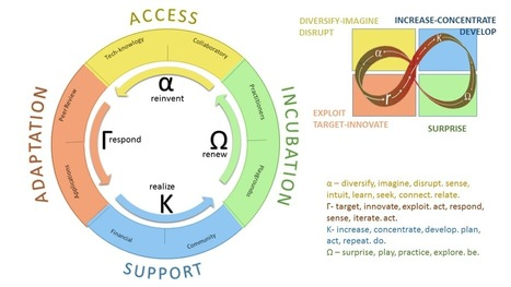 An Open Architecture for Self-Organization – Our Future at Work | The New way of Work | Scoop.it