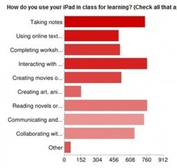 Data and Analysis of a High School 1:1 iPad Program. | iPads and learning | Scoop.it