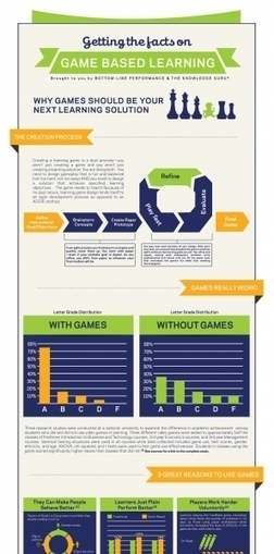 Why Games Should Be Your Next Learning Solution Infographic | Data Driven Intelligence | Scoop.it