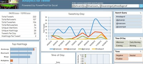 Download: Analytics for Twitter - Microsoft Download Center - Download Details | Visualisatie-tools Social Media | Scoop.it