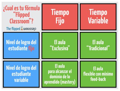 ¿Cual es tu fórmula flipped? | Tecnología y Educación | Scoop.it