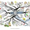 mind mapping on innovations