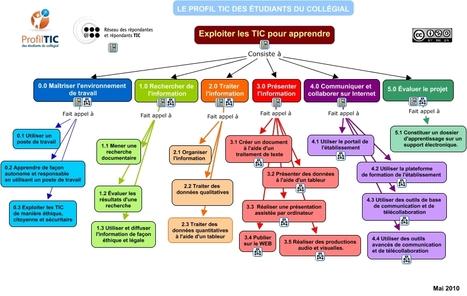 Exploiter les TIC pour apprendre | Wiki_Universe | Scoop.it