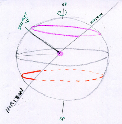 The solstice (in a two-sphere cosmos). | History 101 | Scoop.it