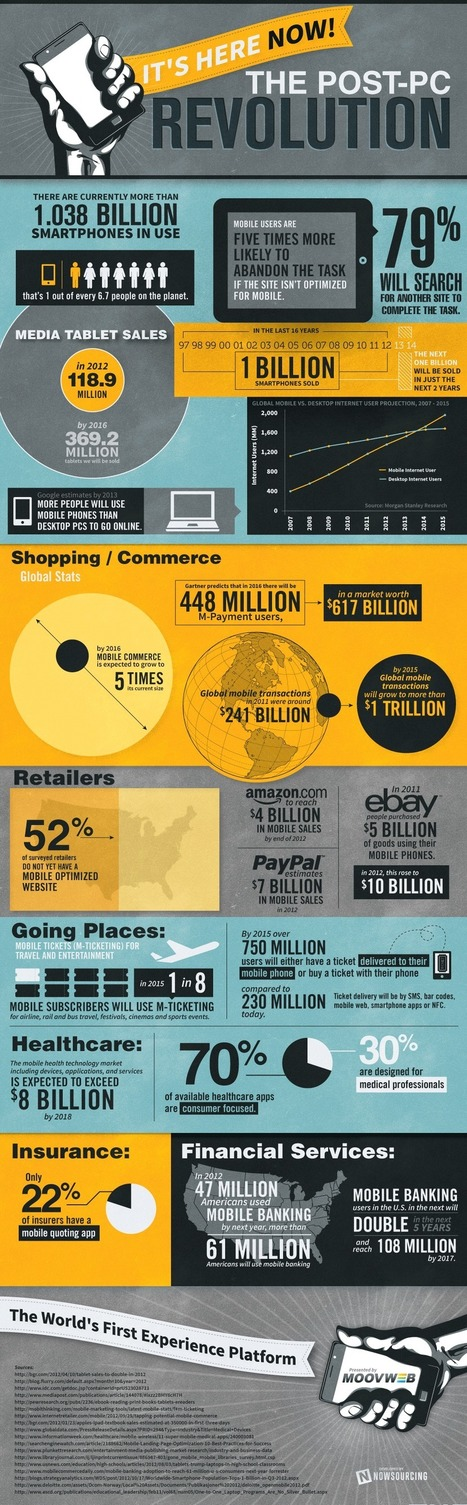 Infographic: Marketers Meet The Post-PC Era | Mobile Marketing Watch | Digital Technology - Research | Scoop.it