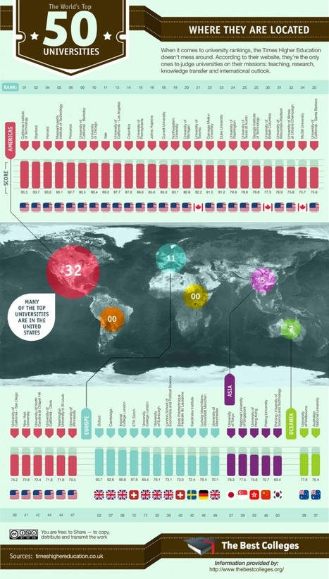 These Are The Top 50 Universities In The World [Infographic] | omnia mea mecum fero | Scoop.it