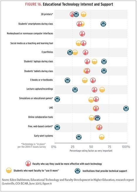 Top 10 IT Issues, 2016: Divest, Reinvest, and Differentiate | Educación en red | Scoop.it