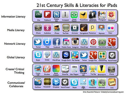 21st Century Skills & Literacies for the iPad - Yes | School Libraries for the Future | Scoop.it