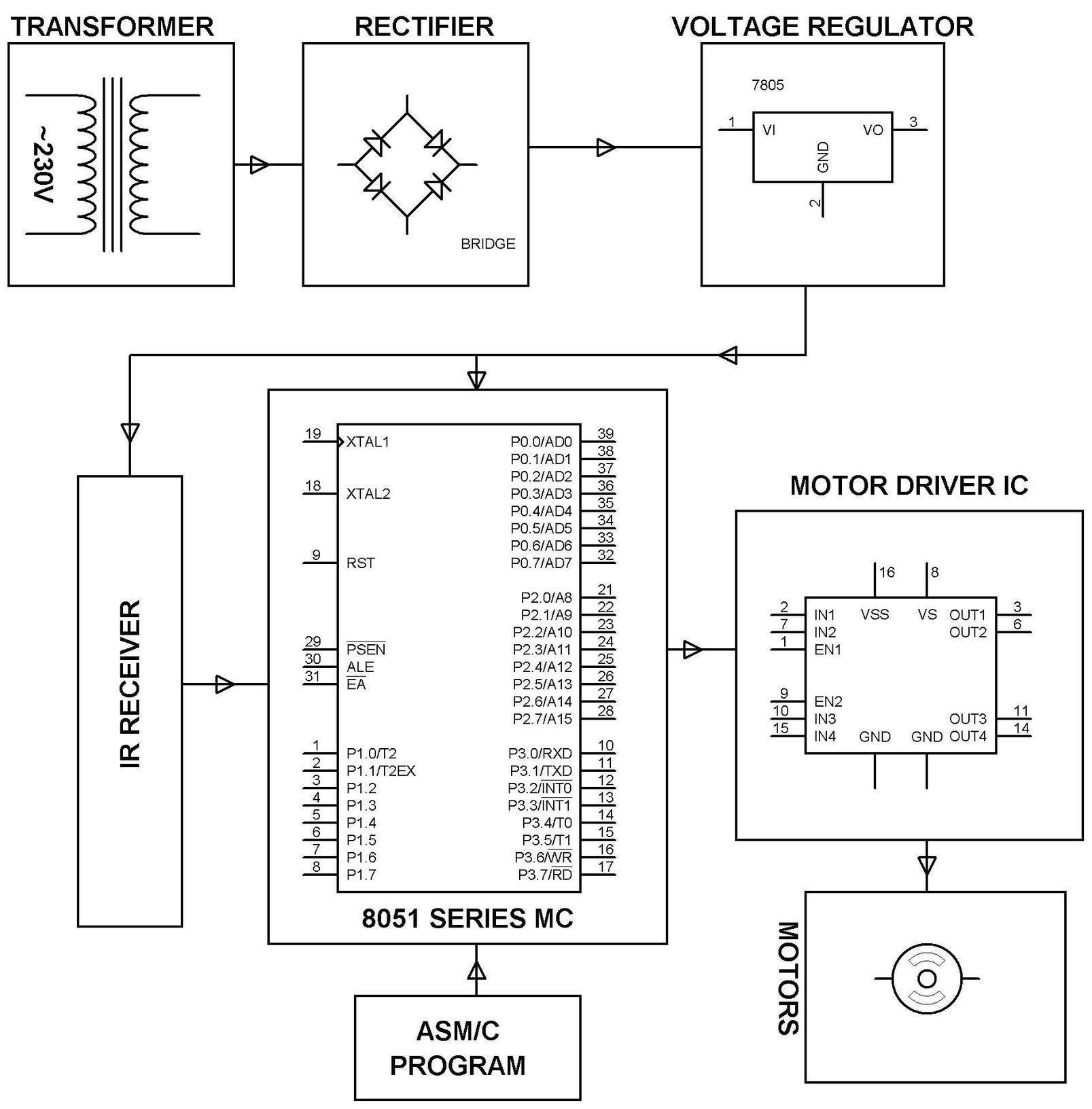 Dish Positioning Control By Ir Remote Categir Dtmf Based Robo Car Design Circuit Using 8051 Microcontroller