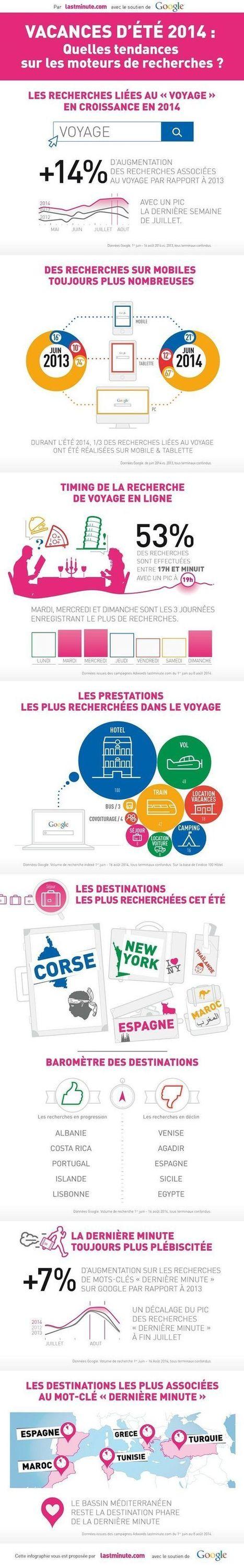 Les tendances de recherches sur Internet en France dans le voyage (pour l'été 2014) | Tout sur le Tourisme | Scoop.it