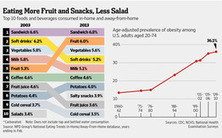 Study finds Americans are beginning to consume fewer calories and eat at home more often. | Heart and Vascular Health | Scoop.it