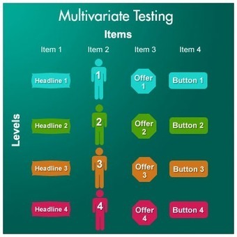 5 Steps for Multivariate Testing Your Online Marketing | SOCIALNET ERA | Scoop.it