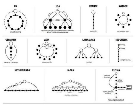 Internet : outil de collaboration ou de domination ? | Innovation sociale et internet | Scoop.it