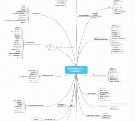 Tools To Enhance Your Personal Learning Environment: a mind map | Digital Pedagogy in Vivo | Scoop.it