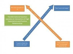 Where Expectations and Relationships Intersect | Educational Leadership in Michigan | Scoop.it