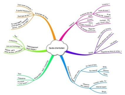 Le guide d'entretien heuristique : un facilitateur pour la conduite d'enquêtes | Celluloid | Outils, logiciels et tutos : de la curiosité à l'indispensable | Scoop.it