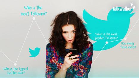 40 statistiques Twitter pour votre stratégie marketing 2017 | marketing stratégique du web mobile | Scoop.it