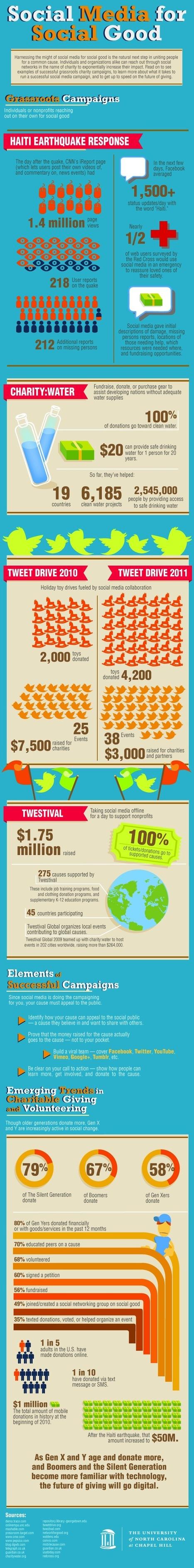 Social Media for Social Good [INFOGRAPHIC] | De Informatieprofessional | Scoop.it