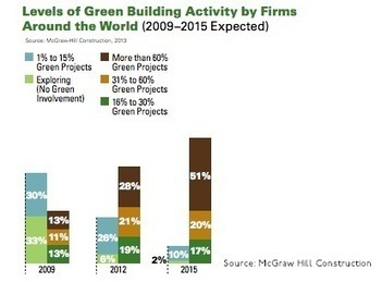 Green Building to Accelerate, Survey Finds | green infographics | Scoop.it